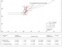 Exemple de calcul d'un enrochement avec le logiciel GEOMUR ; Création aire de stationnement, Les Ardillats, Rhône (69).